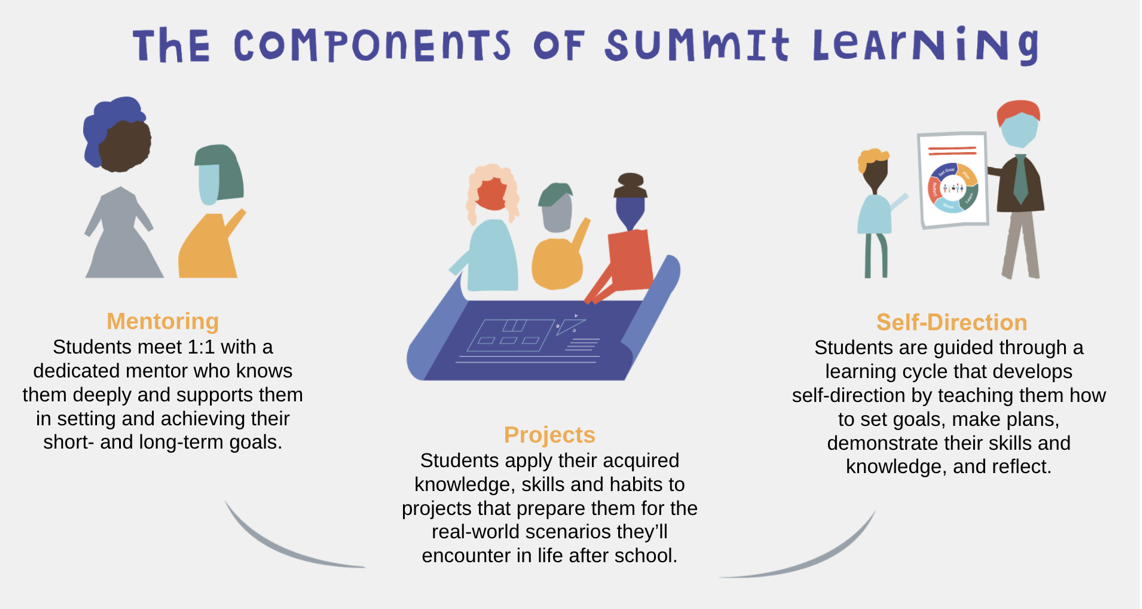 The Components of Summit Learning